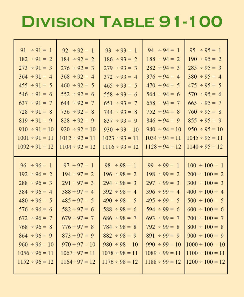 Division Table 1-100