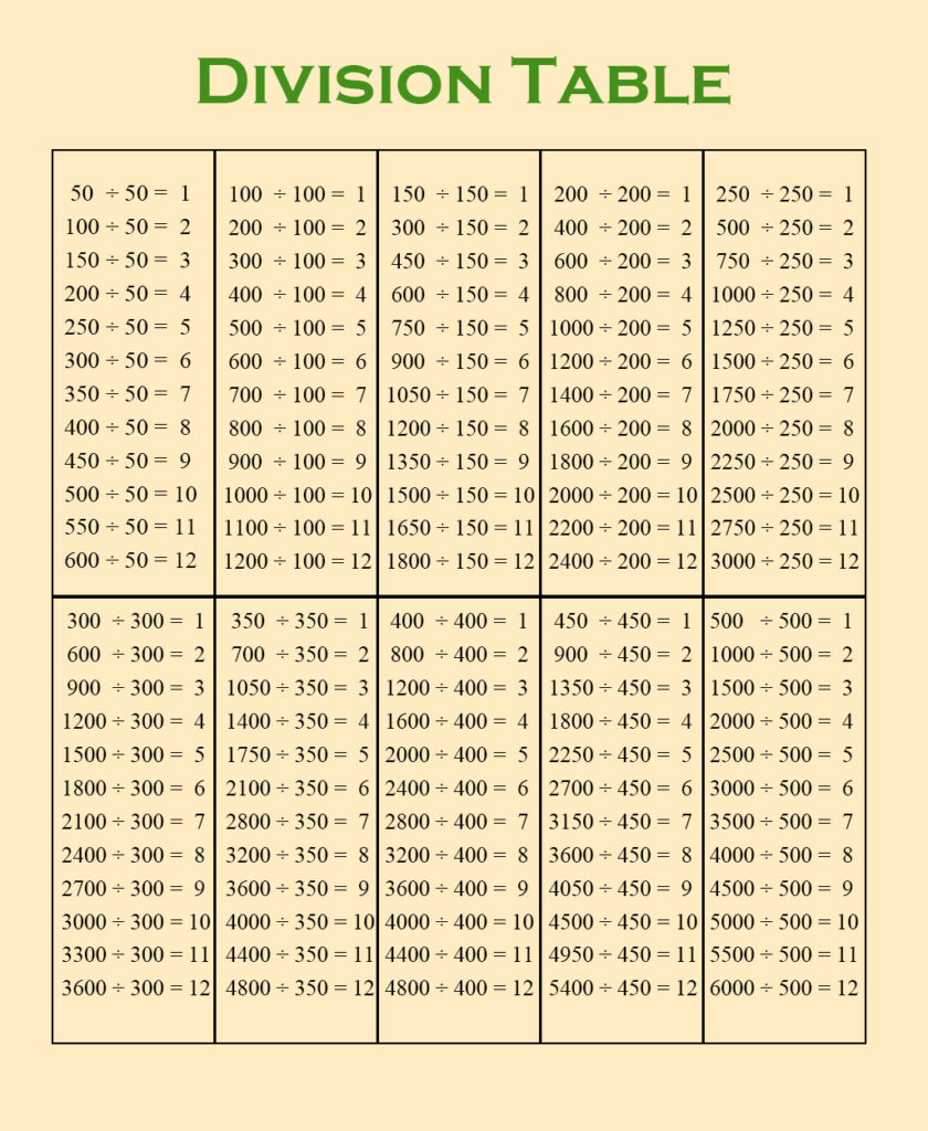 Division Table 1-500
