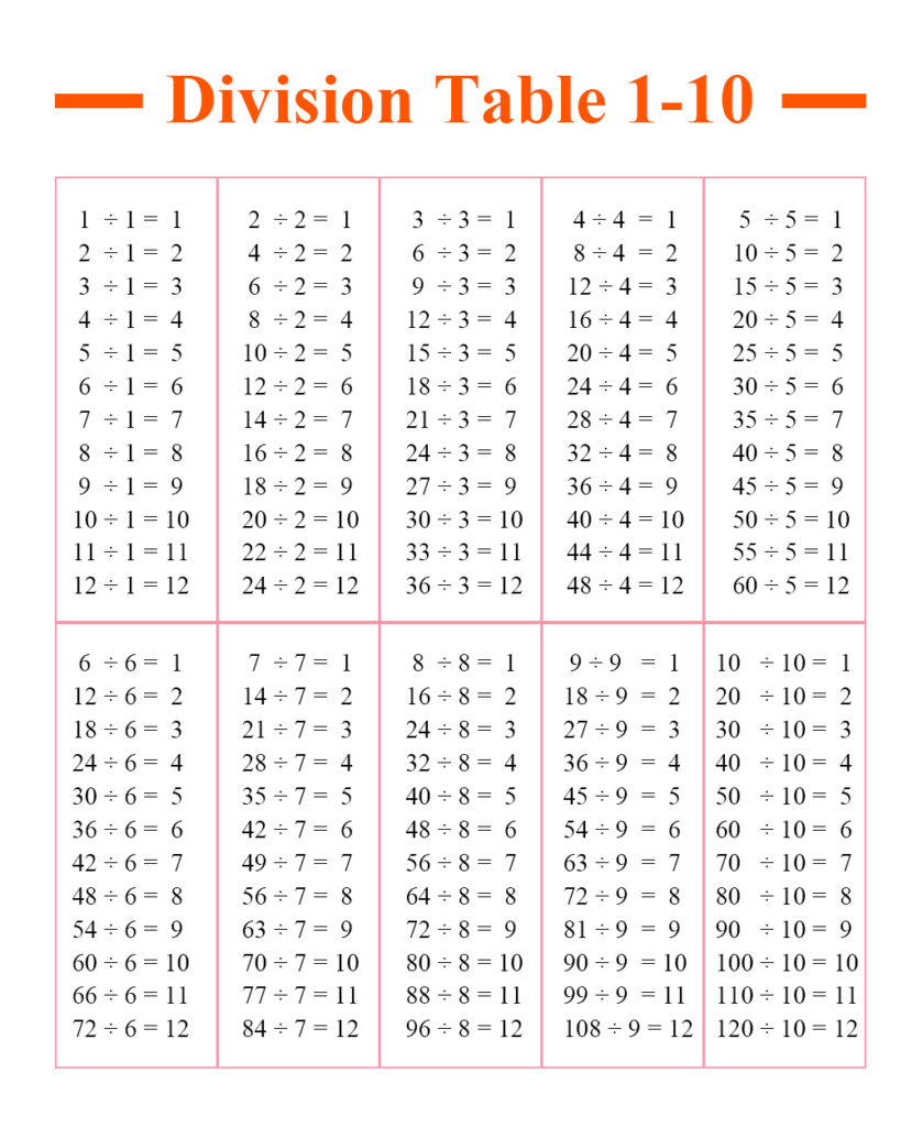 Division Table 1-10