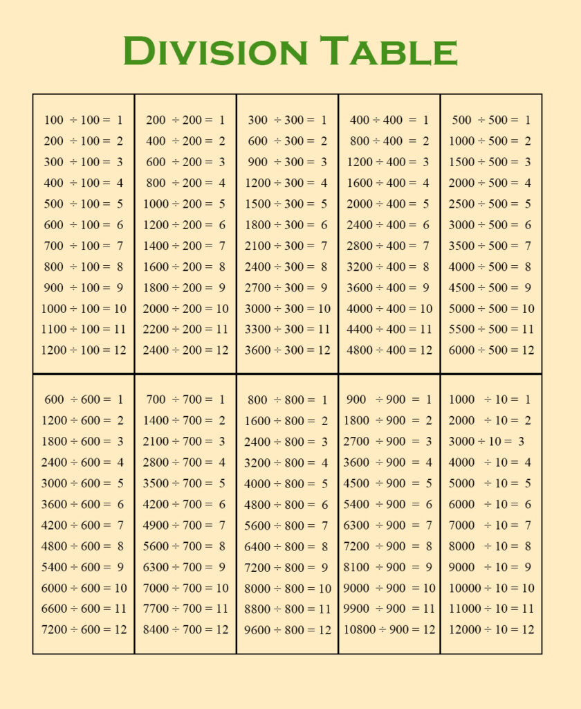 Division Table Chart 1-1000