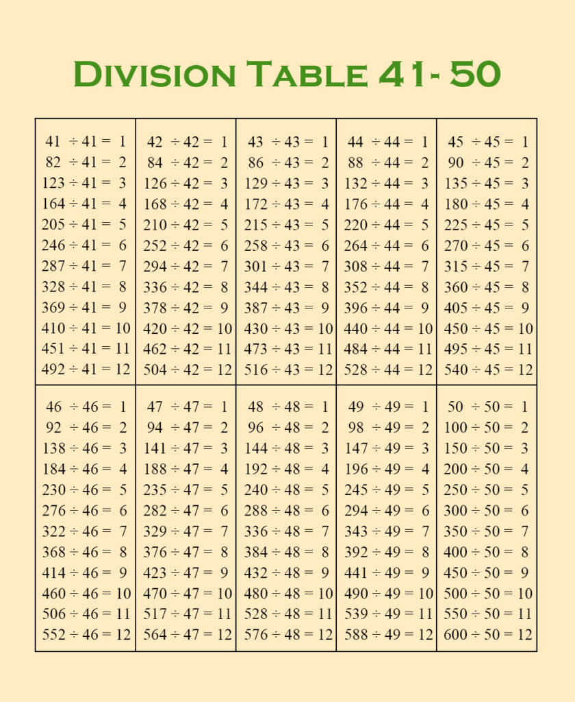 Division Table chart 1-50