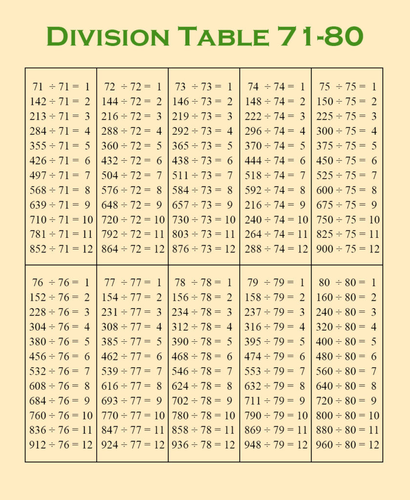 Division Table Chart 1-80